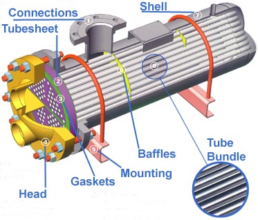 Image Result For Baffles Water Tube Boiler